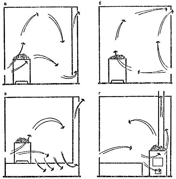 Схемы вентиляции бани: а - с